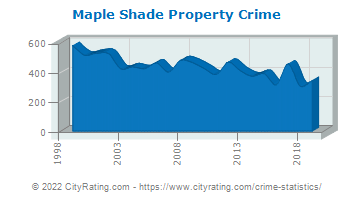 Maple Shade Township Property Crime