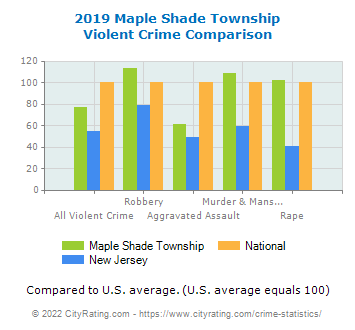 Maple Shade Township Violent Crime vs. State and National Comparison