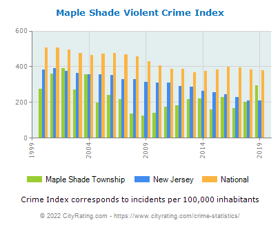 Maple Shade Township Violent Crime vs. State and National Per Capita