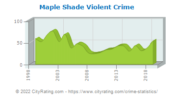 Maple Shade Township Violent Crime