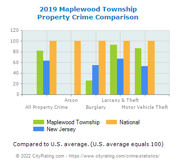 Maplewood Township Property Crime vs. State and National Comparison
