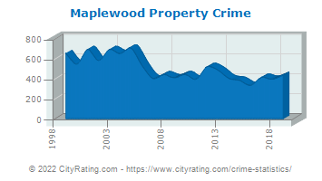 Maplewood Township Property Crime