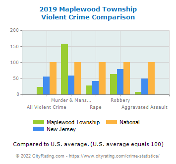 Maplewood Township Violent Crime vs. State and National Comparison