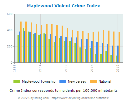 Maplewood Township Violent Crime vs. State and National Per Capita