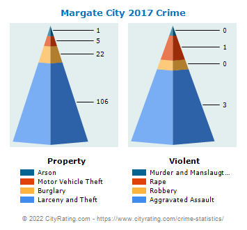 Margate City Crime 2017