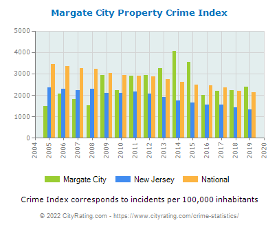 Margate City Property Crime vs. State and National Per Capita