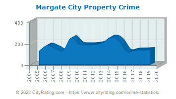 Margate City Property Crime