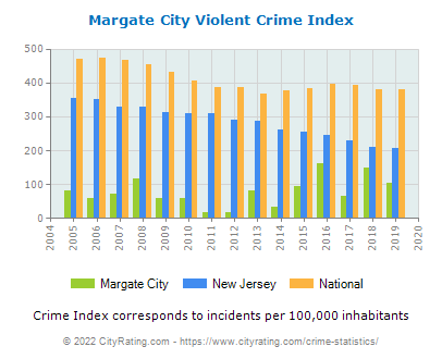 Margate City Violent Crime vs. State and National Per Capita