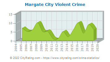 Margate City Violent Crime