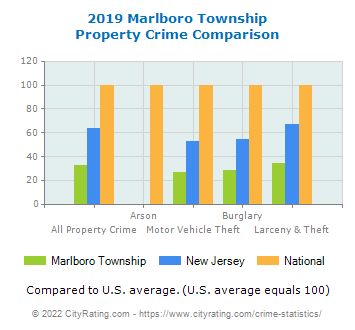 Marlboro Township Property Crime vs. State and National Comparison