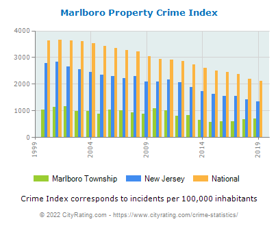 Marlboro Township Property Crime vs. State and National Per Capita