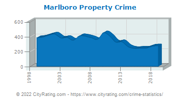 Marlboro Township Property Crime