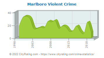 Marlboro Township Violent Crime