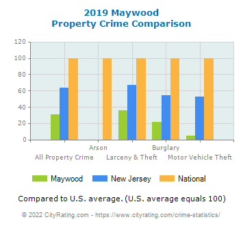 Maywood Property Crime vs. State and National Comparison