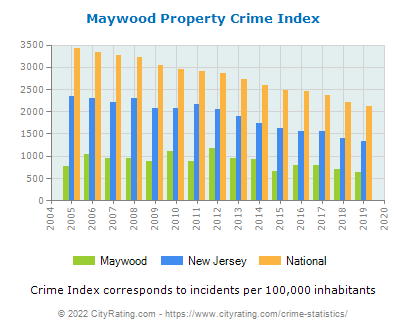 Maywood Property Crime vs. State and National Per Capita