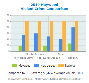 Maywood Violent Crime vs. State and National Comparison