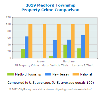 Medford Township Property Crime vs. State and National Comparison