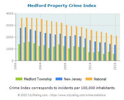 Medford Township Property Crime vs. State and National Per Capita