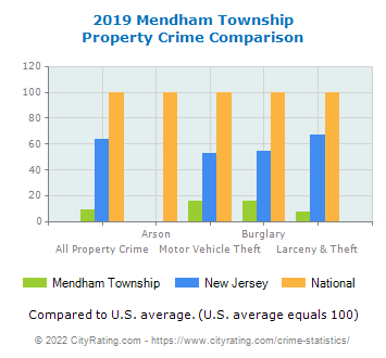 Mendham Township Property Crime vs. State and National Comparison