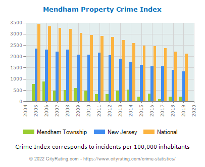 Mendham Township Property Crime vs. State and National Per Capita