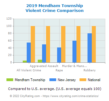 Mendham Township Violent Crime vs. State and National Comparison