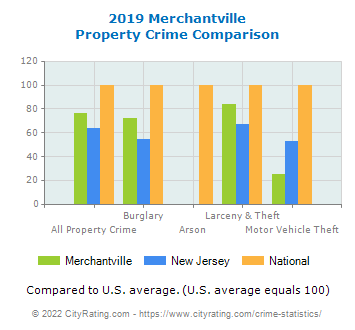 Merchantville Property Crime vs. State and National Comparison