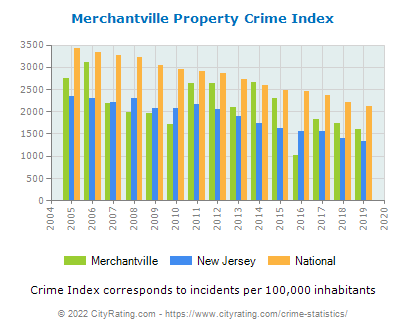 Merchantville Property Crime vs. State and National Per Capita