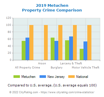 Metuchen Property Crime vs. State and National Comparison