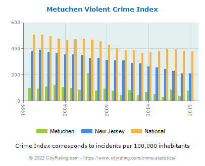 Metuchen Violent Crime vs. State and National Per Capita