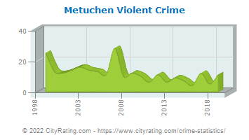 Metuchen Violent Crime