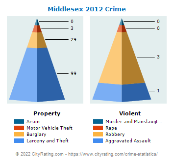 Middlesex Crime 2012