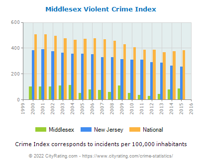 Middlesex Violent Crime vs. State and National Per Capita