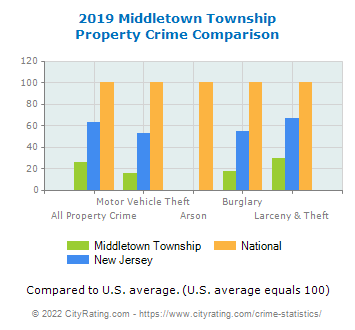 Middletown Township Property Crime vs. State and National Comparison