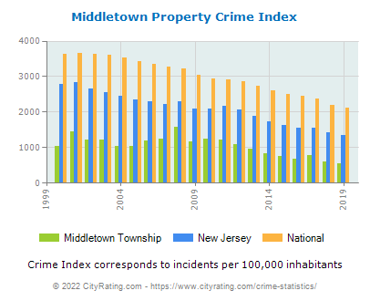 Middletown Township Property Crime vs. State and National Per Capita