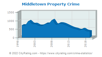 Middletown Township Property Crime