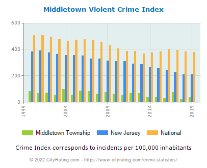 Middletown Township Violent Crime vs. State and National Per Capita