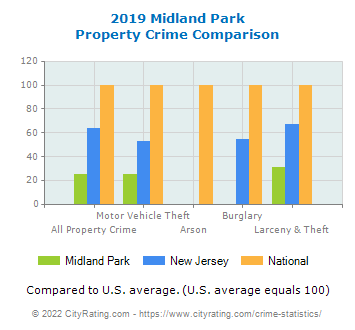 Midland Park Property Crime vs. State and National Comparison
