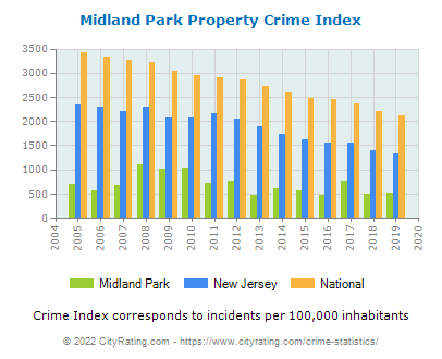 Midland Park Property Crime vs. State and National Per Capita