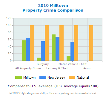 Milltown Property Crime vs. State and National Comparison