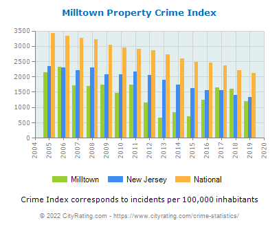 Milltown Property Crime vs. State and National Per Capita