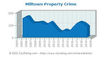 Milltown Property Crime