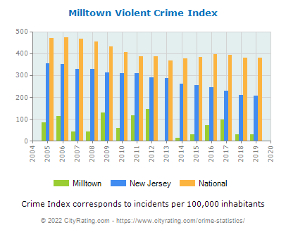 Milltown Violent Crime vs. State and National Per Capita