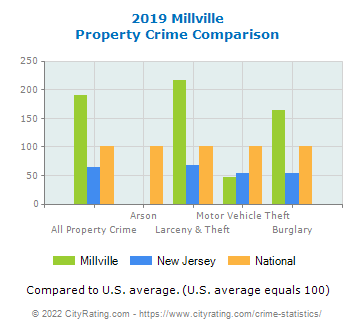 Millville Property Crime vs. State and National Comparison
