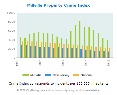 Millville Property Crime vs. State and National Per Capita