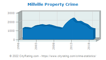 Millville Property Crime