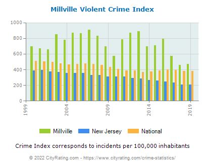 Millville Violent Crime vs. State and National Per Capita