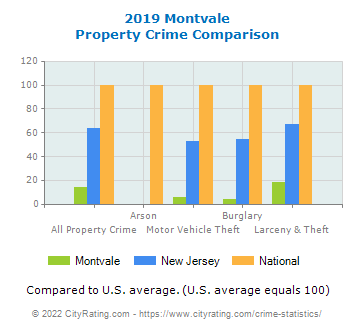 Montvale Property Crime vs. State and National Comparison