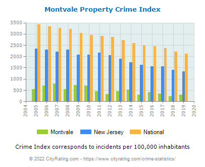 Montvale Property Crime vs. State and National Per Capita