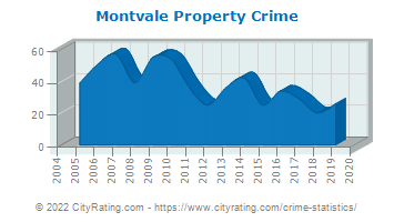 Montvale Property Crime