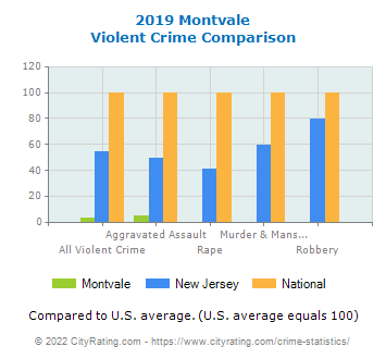 Montvale Violent Crime vs. State and National Comparison